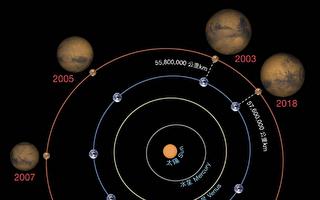 天文奇景 下周火星大冲逢月全蚀