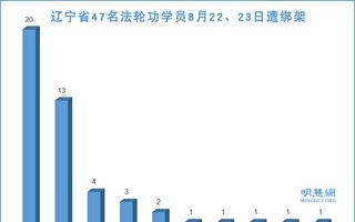 两天内 辽宁46名法轮功学员及家属被绑架