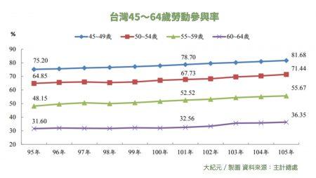 台灣中高齡勞動參與率有逐年上升趨勢,但歲著年齡越大勞動參與率越低。