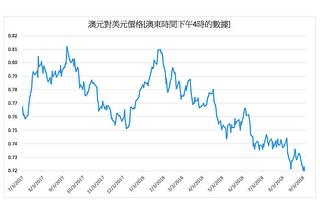 中美貿易戰升級 澳元對美元價格跌至71美分