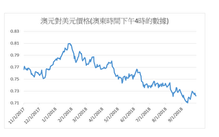 美元指数半年上涨6% 相对多种货币升值