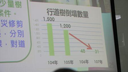 创新施政—行道树防灾修剪,0823水灾只有31颗倒伏。