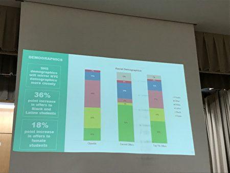 市教育局在說明會上說明改革後的結果——圖表顯示,亞裔學生特殊高中的錄取率從現在50%,降低到30%。