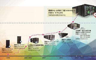 AI电脑台湾杉二号 计算能量世界排名创新高