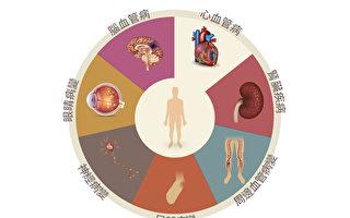 糖尿病有许多并发症,包括大血管病变、小血管病变、神经病变、足部病变等等。