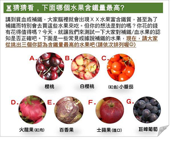 圖片的水果中,哪個水果和鐵最高,哪個水果含鐵最低?