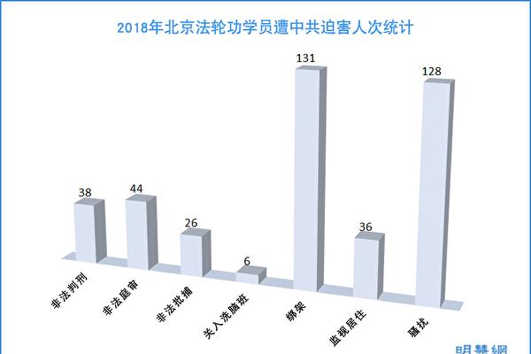 2018年 北京法轮功学员受迫害综述