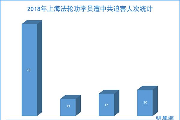2018年 上海法轮功学员遭迫害综述