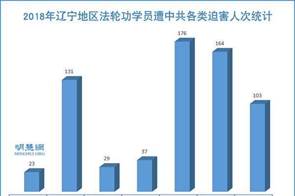 2018年 辽宁省法轮功学员遭迫害综述