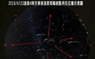 天琴座流星雨極大期23日凌晨登場