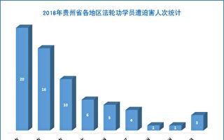 2018年 貴州省法輪功學員遭迫害綜述