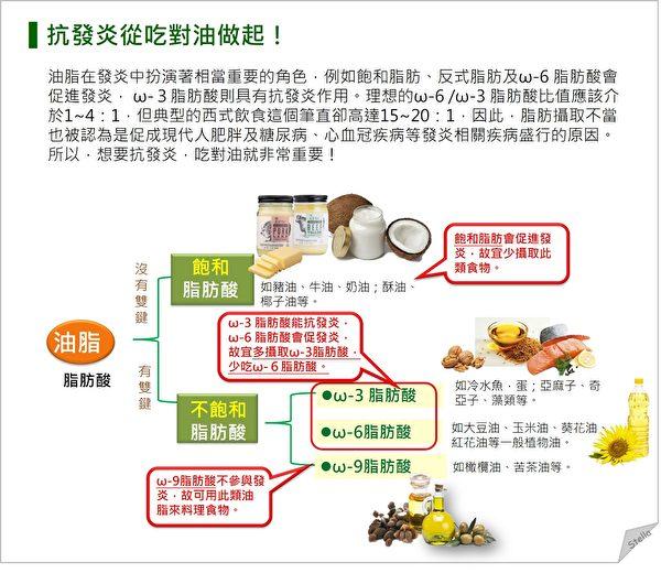 在抗炎饮食中,吃对油很重要。富含ω-9脂肪酸的油脂不容易引起发炎,如橄榄油、茶油等。(Stella营养师提供)
