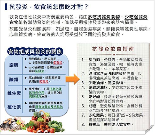 飲食在慢性發炎中扮演重要角色,應多吃抗炎食物,少吃促發炎食物。(Stella營養師提供)