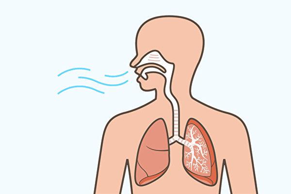 用嘴吧呼吸不止会影响脸型,更会影响口腔健康。(Shutterstock/大纪元制图)