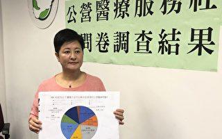香港僅三成多市民滿意公院服務