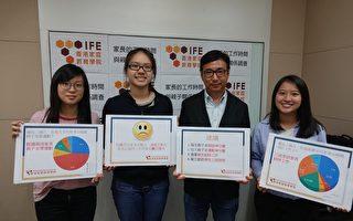 香港调查:七成受访家长感压力 无业家长压力更甚