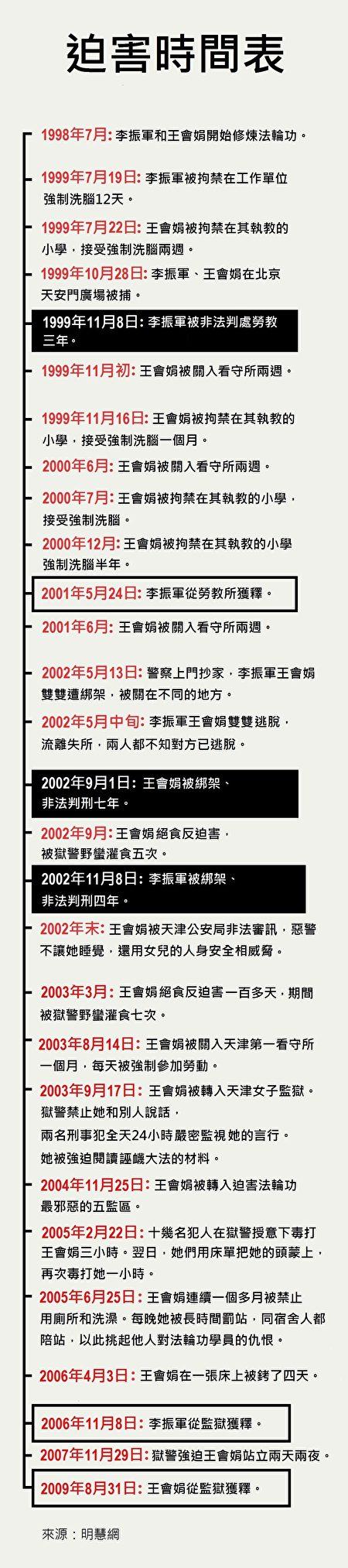 李振軍王會娟夫婦受中共迫害時間表。(大紀元製圖)