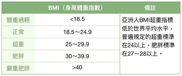 BMI值是通过身高和体重的数值,判断你是否肥胖。(大纪元制表)