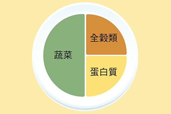 """宋晏仁医师""""211全平衡瘦身法""""中的""""减重餐盘""""。(大纪元制图)"""