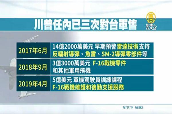 川普軍售挺台 戰略報告將台灣列「國家」名單