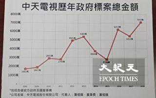 台政府稱拒紅媒又大量採購標案 黃國昌:精神錯亂