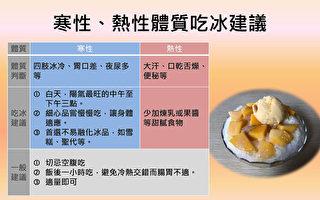 吃冰消暑三招 辨识体质、吃对时间、慢慢吃