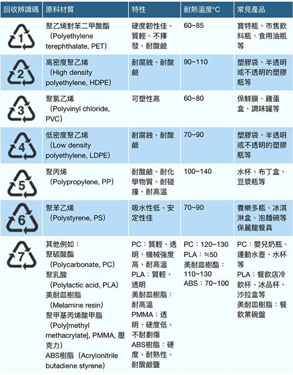 塑胶材质回收辨识码,特性及耐热温度。(商周出版提供)