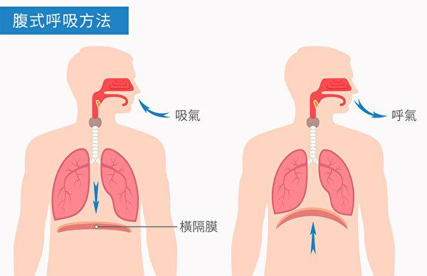 腹式呼吸属于韵律运动,可以增加大脑血清素分泌,帮助减轻压力。(Shutterstock/大纪元制图)