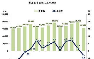 台製造業Q1營收逾6兆 結束連9季正成長