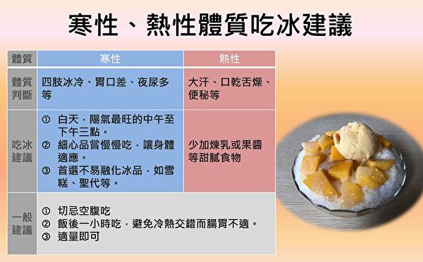 寒性與熱性體質吃冰建議。(台中慈濟醫院提供)