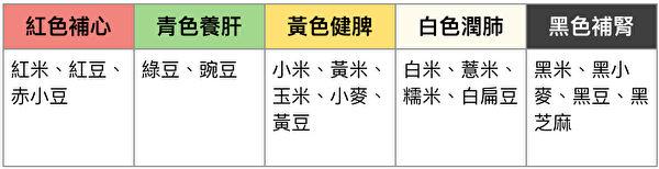 五种颜色对应五个脏腑。哪个脏腑偏弱,就要多吃对应颜色的五谷来补养。(大纪元制表)