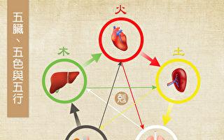 肝、心、脾、肺、肾五脏对应五色、五行。彼此有相生相克的关系。(Shutterstock/大纪元制图)