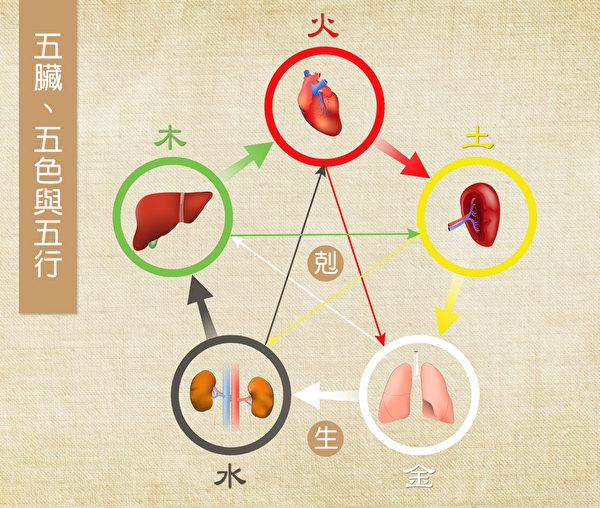 肝、心、脾、肺、腎五臟對應五色、五行。彼此有相生相剋的關係。(Shutterstock/大紀元製圖)