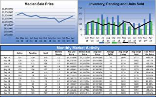 东湾房价逐步站上去年高点 上市量爆发