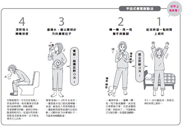 早晨促進腸道蠕動、順利排便的方法。(如何出版提供)