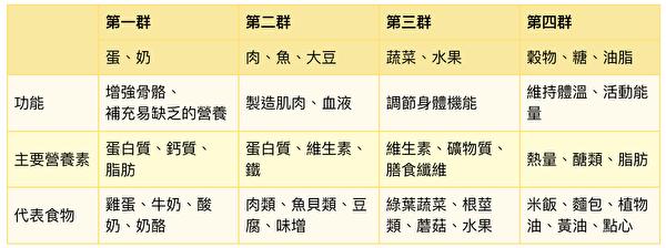 高龄者每日应摄取的营养食物类别。(大纪元制表)