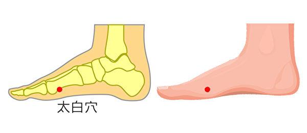 按摩太白穴可以改善脚痛。(Shutterstock)