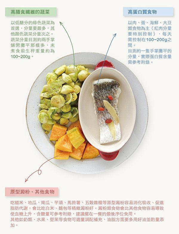 減醣飲食回歸原始自然的食物,幫助減肥。圖為基礎餐盤示範。(如何出版提供)