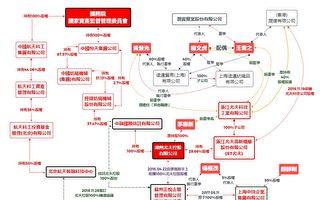 润寅集团诈贷80亿 台立委:背后有红色势力