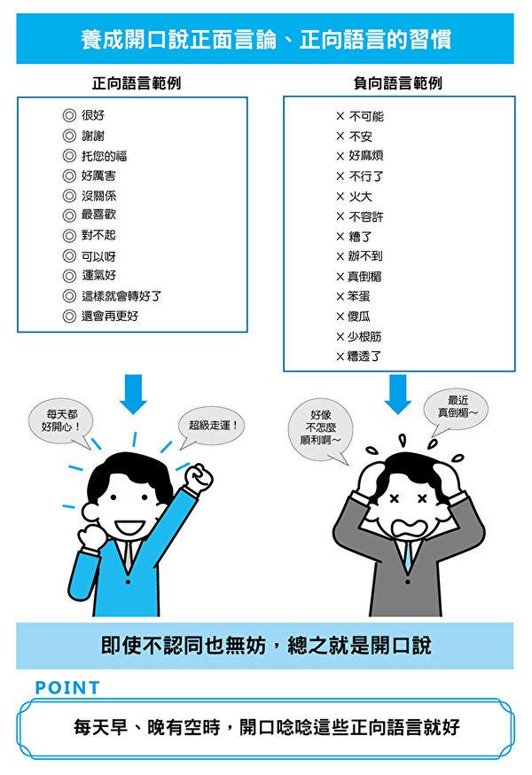 多說正面語言,少說負面語言。(三民書局提供)