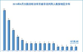 8月份 至少53名法輪功學員被非法判刑