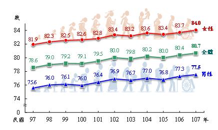 民國97年至107年國人平均壽命成長趨勢圖,107年創新高(80.7歲)。