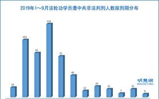 9月份 至少26名法輪功學員被非法判刑