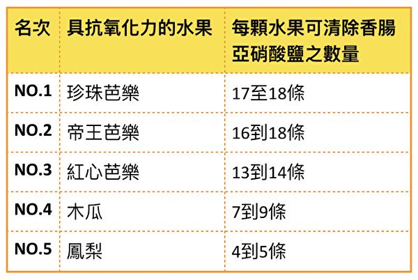 台灣農業委員會列出「最強抗氧化力水果榜」,並表示這些水果可以清除加工肉類中的亞硝酸鹽。(大紀元製表)