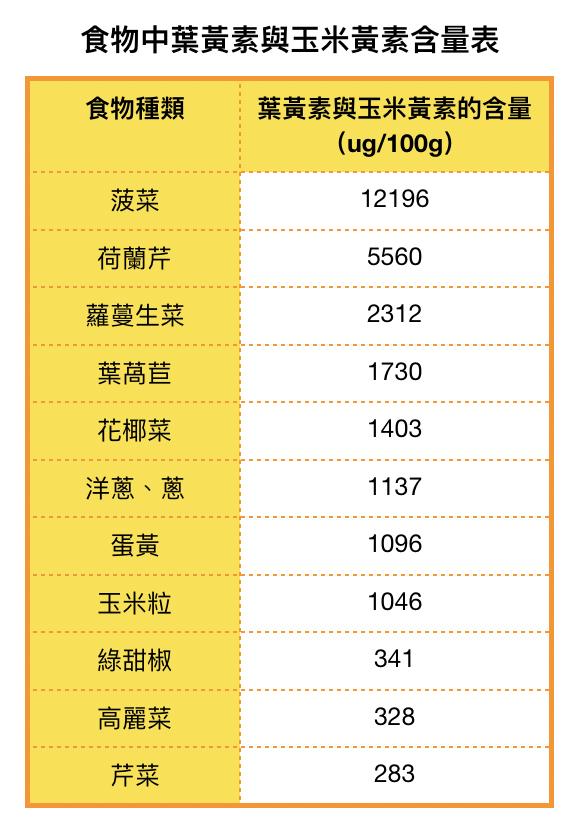 食物中葉黃素和玉米黃素含量。(參考出處:吳映蓉,《一個人到一家人的日常營養學》/大紀元製表)
