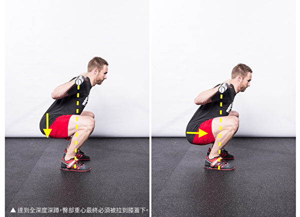 为了达到全深度深蹲,臀部重心最终必须被拉到膝盖下方。(采实文化提供)