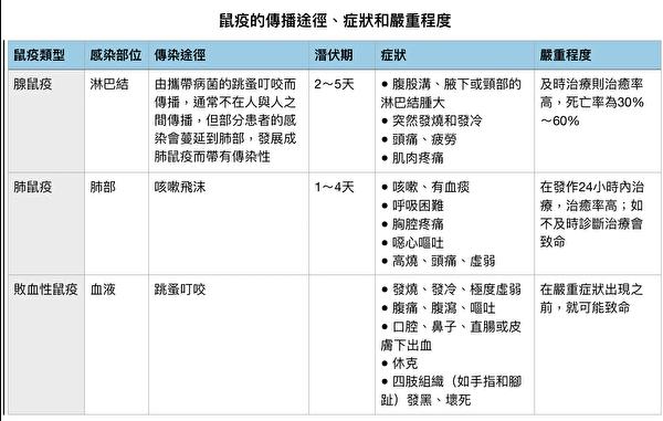 鼠疫的传播途径、症状和严重程度。(大纪元制表)
