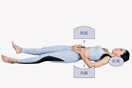 堅持做筋膜放松操+腹式呼吸可以改善腰痛,增強腹肌。(幸福文化提供)