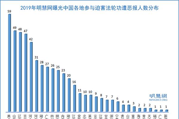 参与迫害法轮功 2019年529人被曝遭厄运
