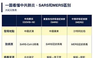 一圖看懂!中共肺炎、SARS和MERS區別